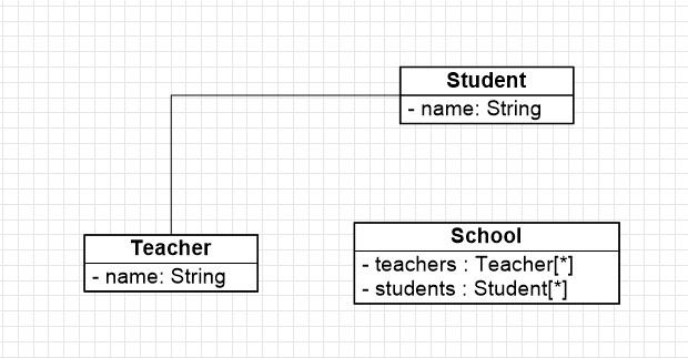 UML Diagrams 7 Mar 2017 in ClickCharts 4